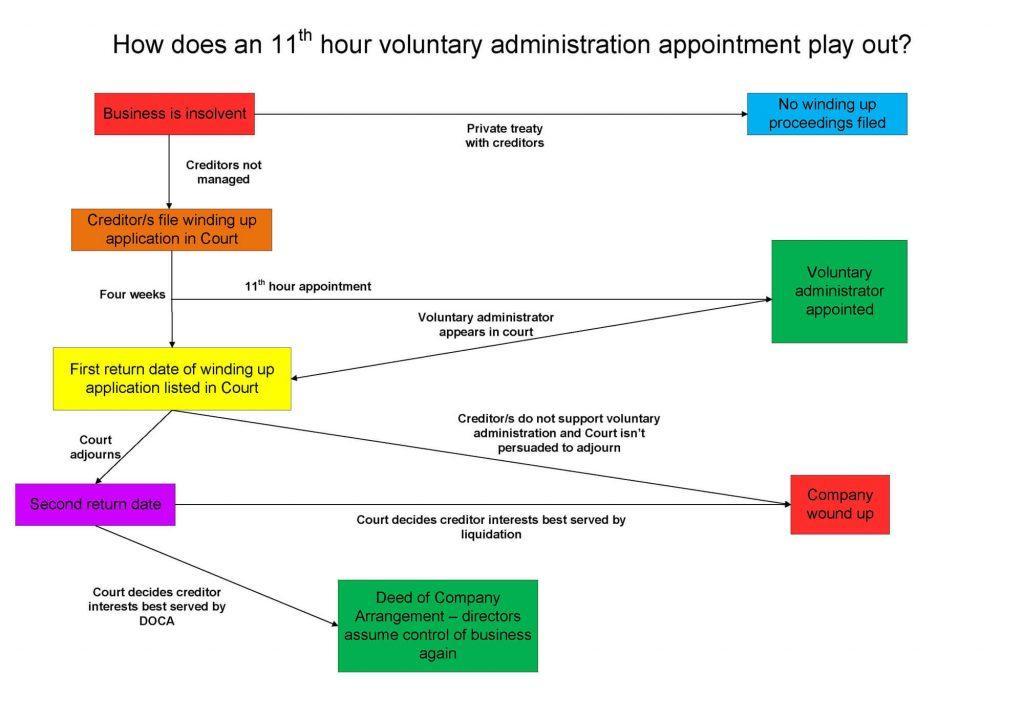 Court liquidation process