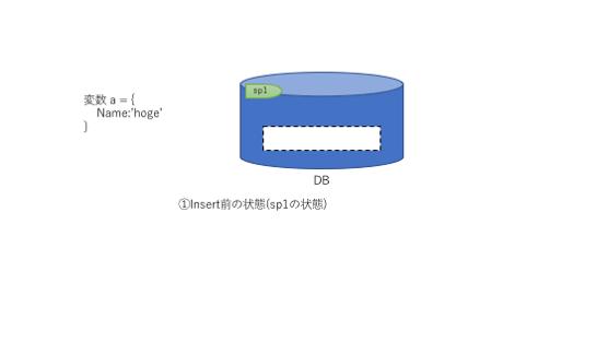 Insert前のデータベース状態(セーブポイント1)