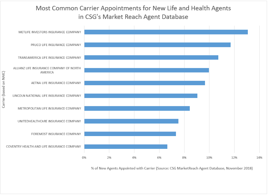 Most Common New Agents 11.2018