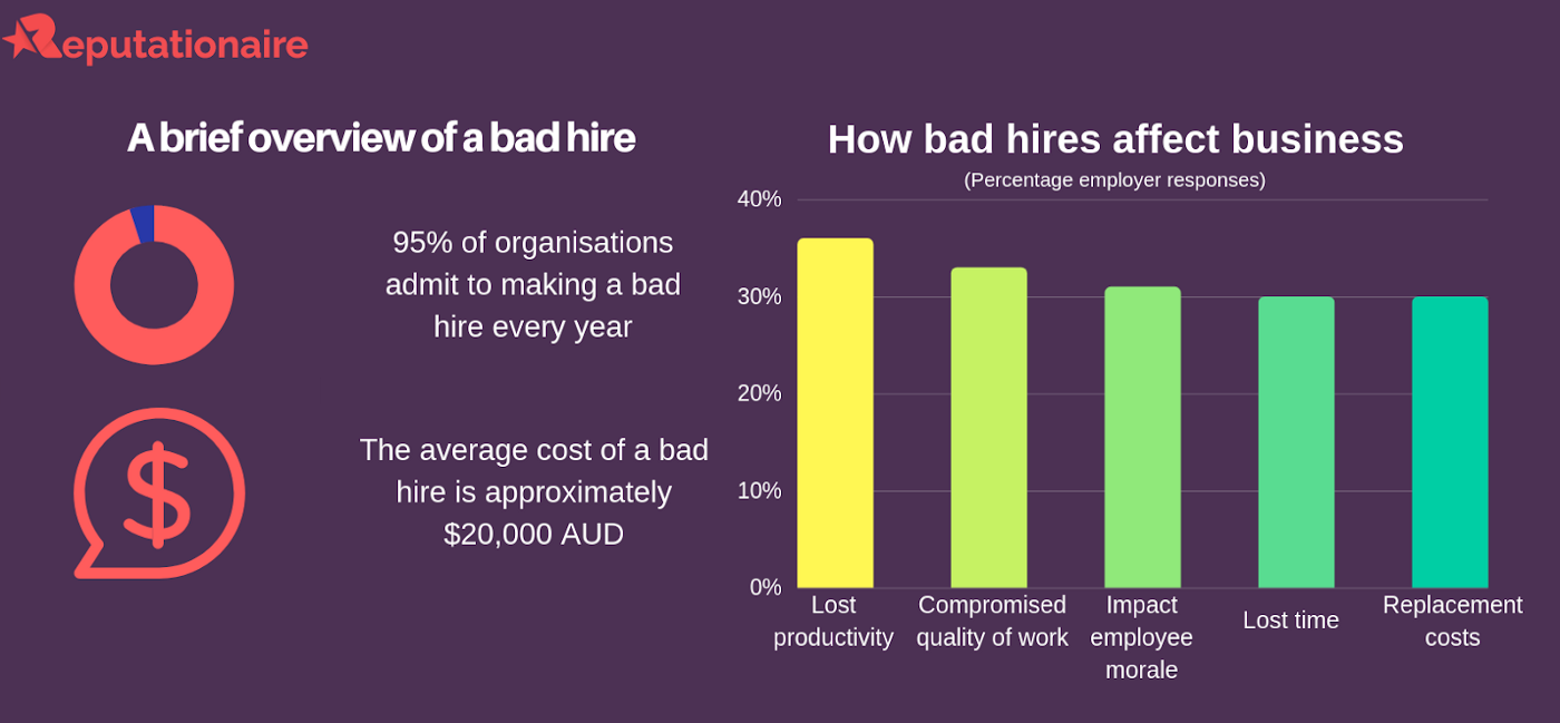 how bad hires affect business