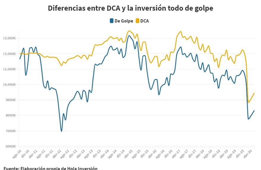 Gráfico que compara el DCA con invertir de golpe en el IBEX35