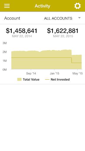 玩免費財經APP|下載Warren Averett Asset Mgmt app不用錢|硬是要APP