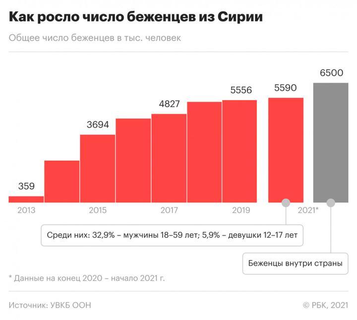 Инфографика: РБК