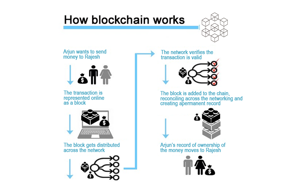 blockchain features, technology and industry-how blockchain works
