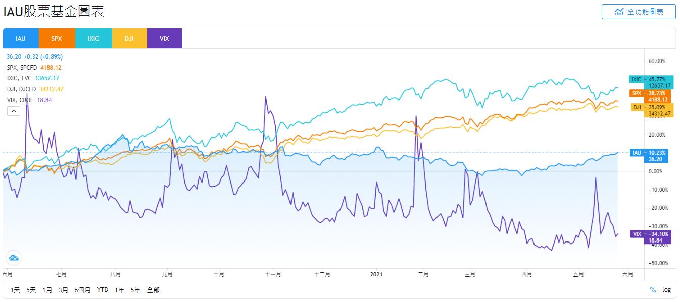 美股IAU,IAU stock,IAU ETF,IAU管理費,IAU配息,IAU GLD,IAU投資,IAU