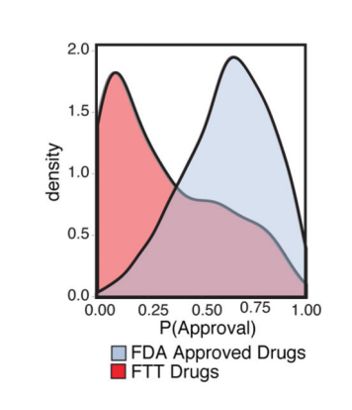 OneThree's Workflow for Predicting Drug Toxicity