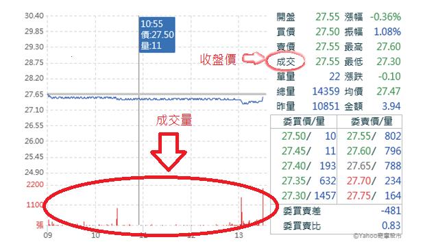 投資股票當日走勢圖