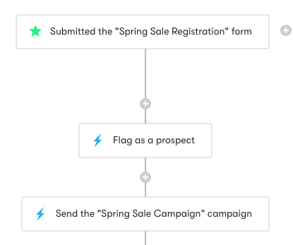 Flag as a prospect action in a workflow.