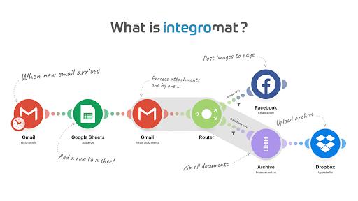 Drip and Integromat Integration Screenshot