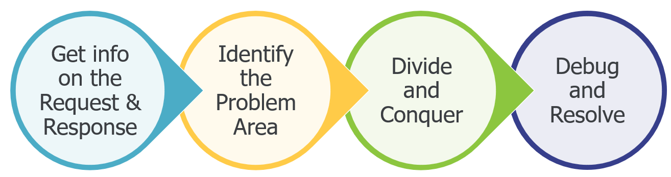 1. Get Information on the Request and Response 2. Identify the Problem Area 3. Divide and Conquer 4. Debug and Resolve