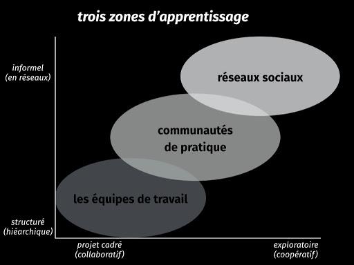 Trois zones d'apprentissage