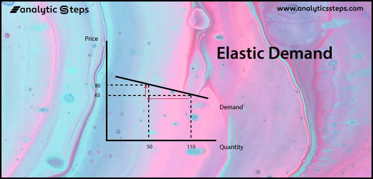 The price-demand curve for elastic demand is a vertical line with a negative slope.