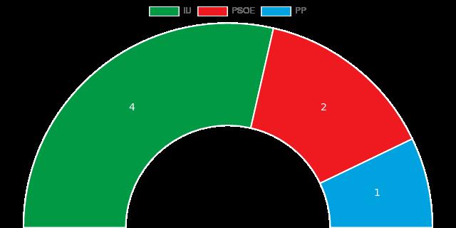 eleccionesViznar2019