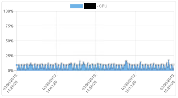 Steven Maglio's Homework: Creating Charts/Graphs with Powershell for