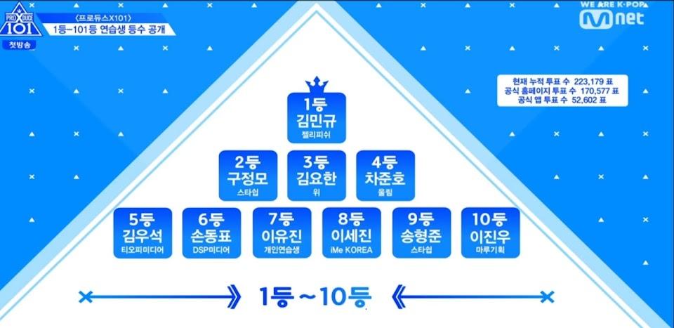 Produce x 101 Ep 1 1-10