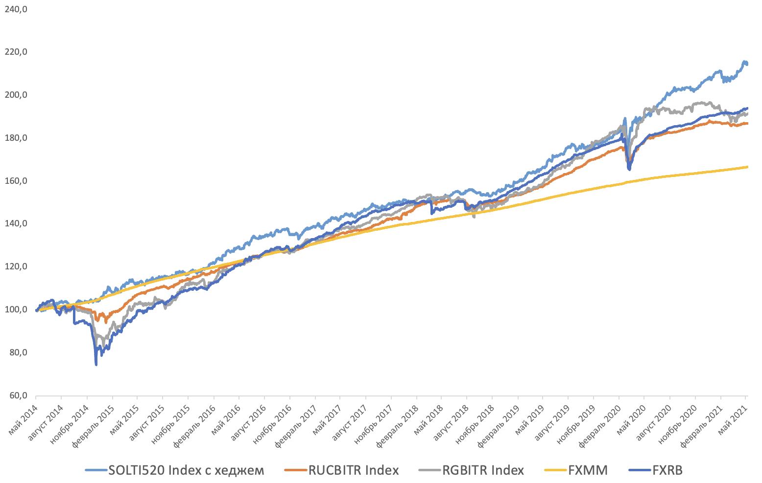 Историческая динамика расчетного бенчмарка FXIP с альтернативами