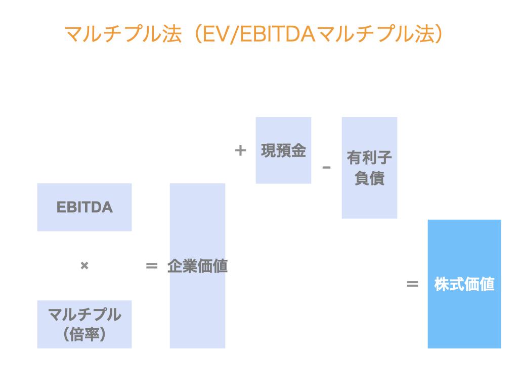 マルチプル法(EV/EBITDAマルチプル法)