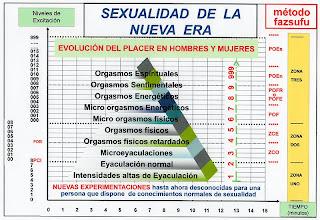 Photo: ESPAÑOL: Conocimientos sexuales especiales – Objetivos método fazsufu. ENGLISH: Special sexual skills - Objective method fazsufu. CHINO: 特別的性技巧 - 客觀的方法 fazsufu. ÁRABE: Fazsufu الأسلوب - الأهداف