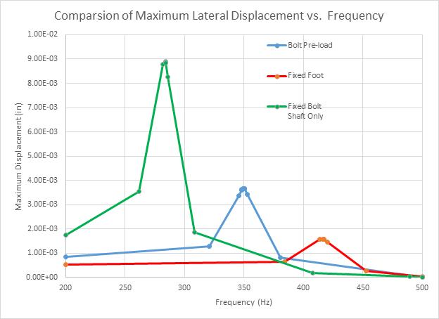ANSYS Спектр поперечных перемещений (нагрузка задана в виде спектра поперечного ускорения и моделирует проведение испытаний при различных частотах – frequency sweep test)