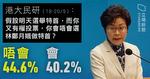 「山竹」吹倒林鄭民望 評分創新低 反對任特首比率創新高