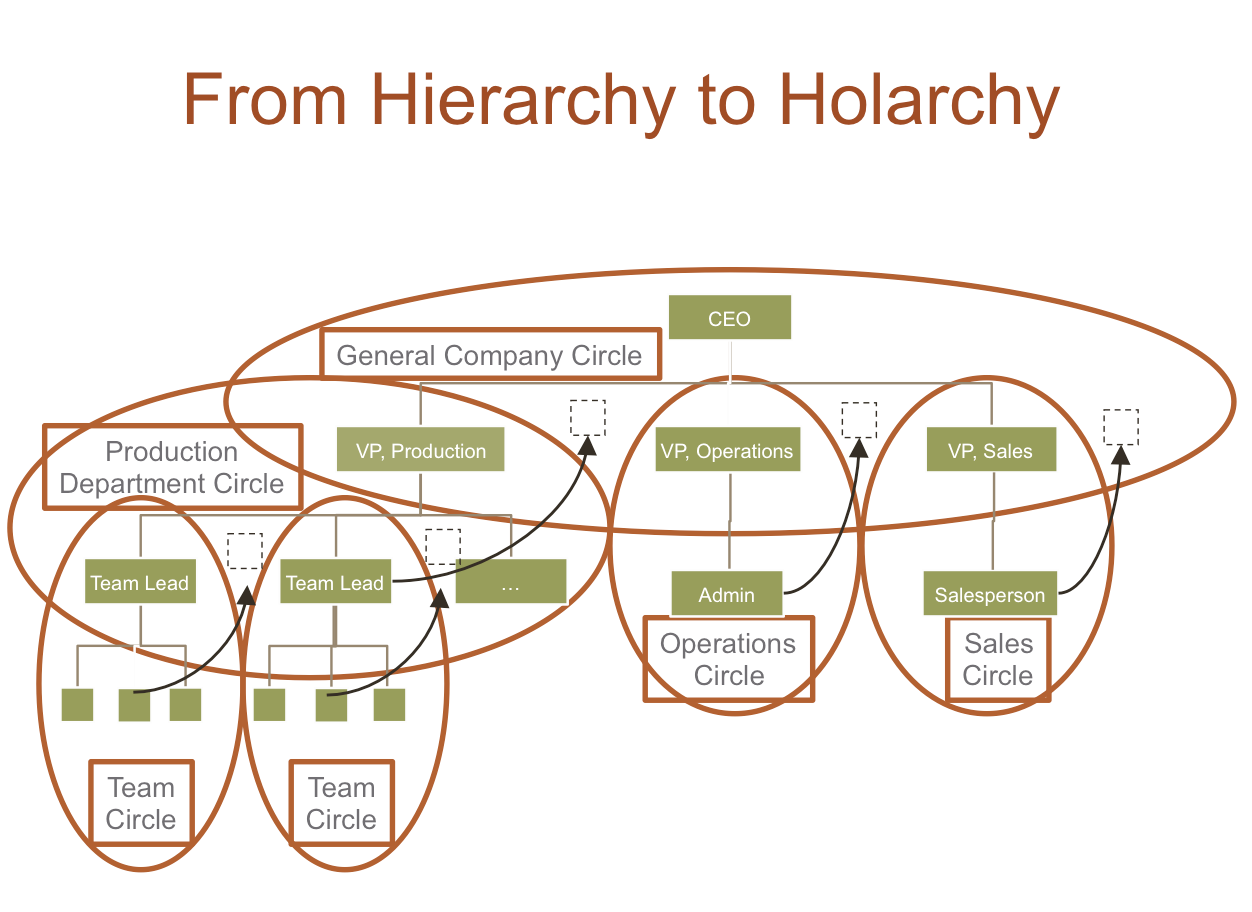 holonic model organization structures Product organizational structure companies that use a product organizational structure model divide various tasks and responsibilities by product type.