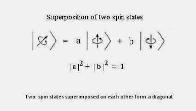 Photo: Quantum transition, like (QED) is part of a Base-2 System progression -- like DNA and RNA. The DNA transcription and translation process is similar to a concept in physics known as superposition. What differs is that in physics, there is not an assembly line, superposition happens in an instant -- more important, the variables 'a' and 'b' are co-determinant.  Three essential ingredients are necessary for dynamic preexisting fractal patterns to superimpose two 'states' (eg. transcription and translation) into one process:  First, there has to be a sufficiently large density of interacting elements or 'degrees of freedom'.  Second, the interactions have to be 'non-linear'.  Third, the free energy has to be 'dissipated'.  Superposition consists of precisely these three ingredients.  The result of superposition is always a diagonal.