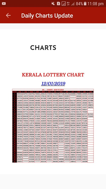 Kerala Lottery Charts 2012-2018 – (Android Apps) — AppAgg
