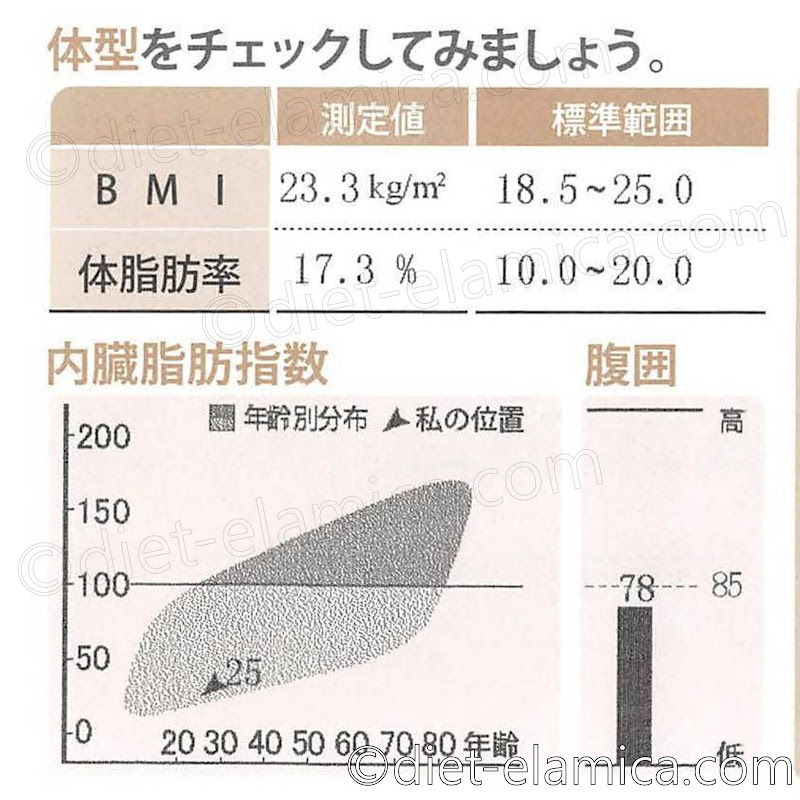BMI23.3