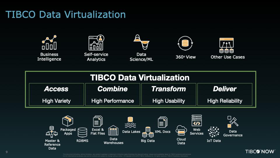 Want Data Democracy? Enterprises Vote for TIBCO Data Virtualization