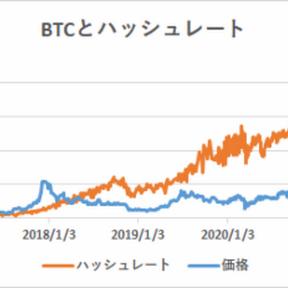 ハッシュレート分析によるビットコイン妥当価格は20,710ドル【フィスコ・ビットコインニュース】