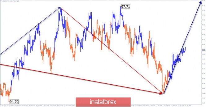 Simplified wave analysis of #USDX (US Dollar Index) for January 22