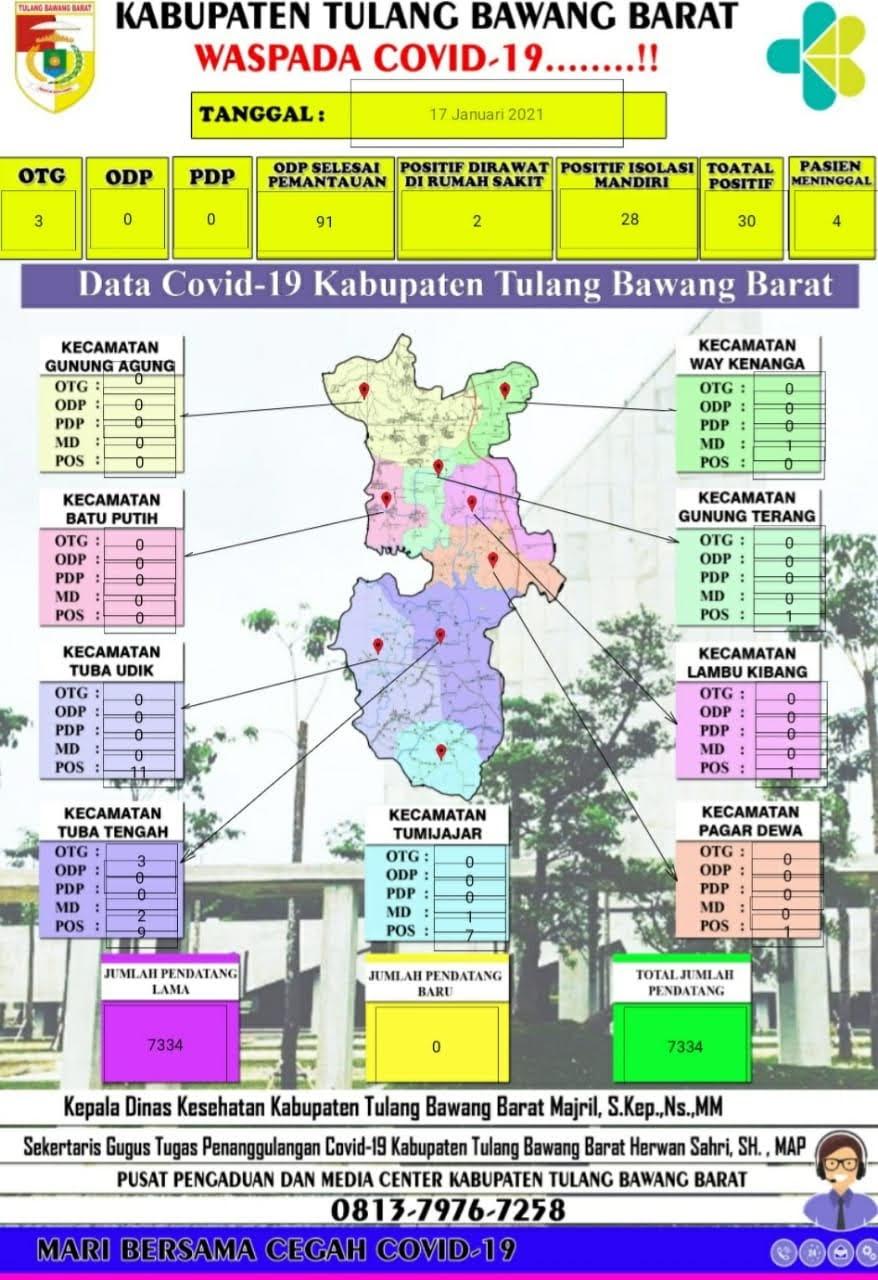 Info Perkembangan Terkait Kegitan Penanganan Covid-19 di Wilayah Kabupaten Tulang Bawang Barat
