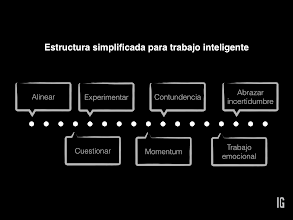 Photo: Estructura simplificada para trabajo inteligente.