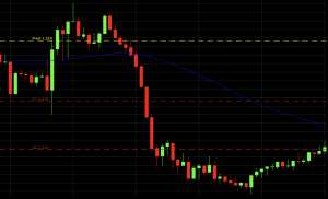 5-minute chart of the EUR/USD currency pair