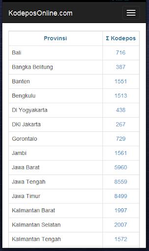 Download Kode Pos Indonesia - Cek Ongkir - Cek Nomor Resi