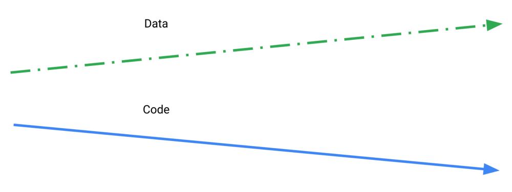 Tưởng tượng code và dữ liệu nằm trong các mặt phẳng riêng biệt, có cùng chiều thời gian nhưng độc lập về tất cả các yếu tố khác.