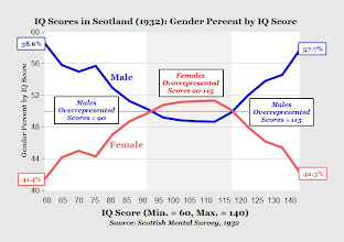 Photo: Women not being in top leadership positions or not inventing as many things as men could be explained by the intelligence distribution. As there are a higher number of less and more intelligent men than women. Even though the average IQ is the same.    (Ian J Deary et al. . Population sex differences in IQ at age 11: the Scottish mental survey 1932. http://www.sciencedirect.com/science/article/pii/S0160289603000539)