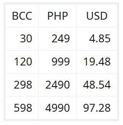 Ragnarok BCC conversion rate