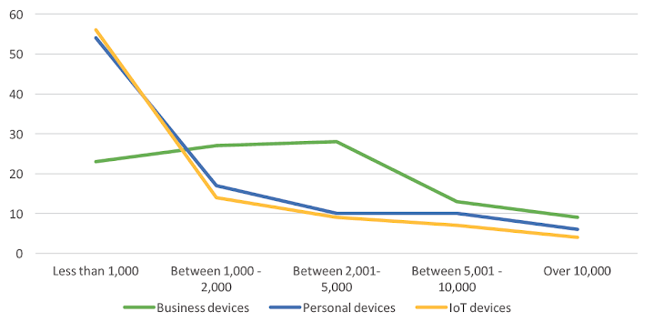 Number of devices connected to enterprise network. Source: Infoblox