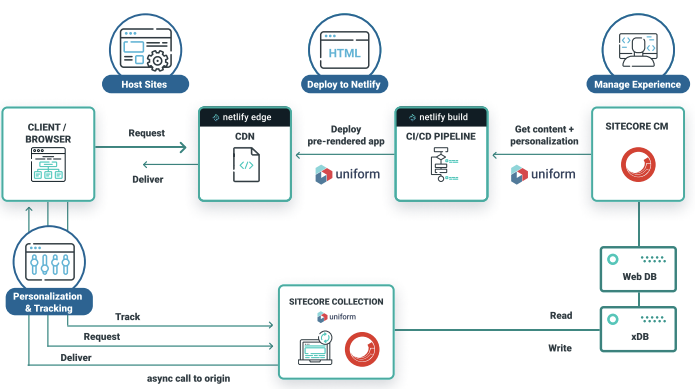 Graph of Modern approach to Sitecore with CDN and Deployment pipeline