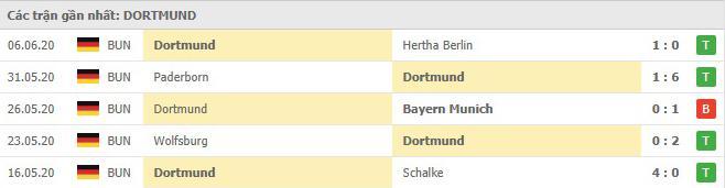 Phong độ gần đây của Borussia Dortmund