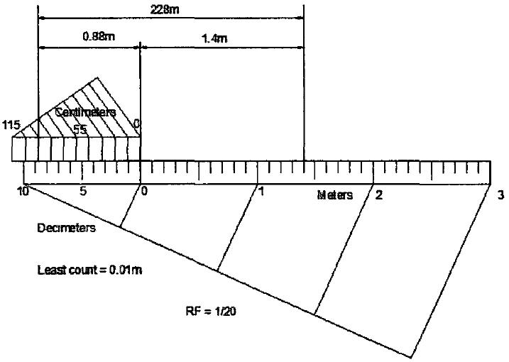 Backward or Retrograde Vernier Scale