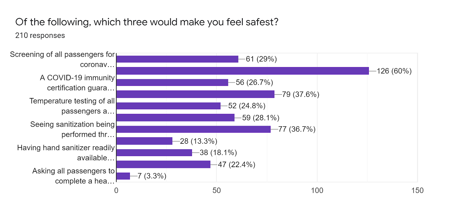 Forms response chart. Question title: Of the following, which three would make you feel safest?. Number of responses: 210 responses.