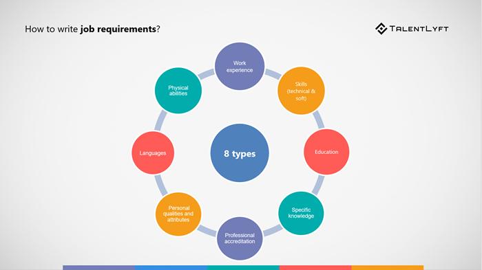 Recruitment strategy, job requirements