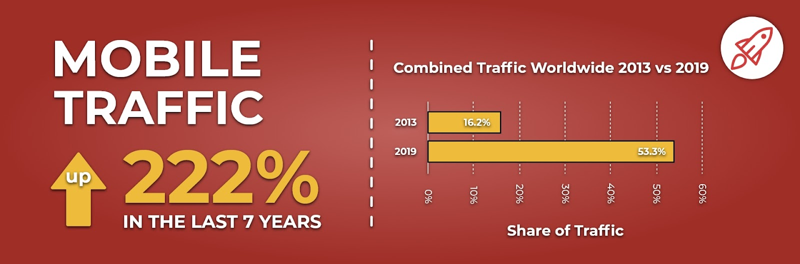 share of mobile traffic has increased by 222% in the last 7 years