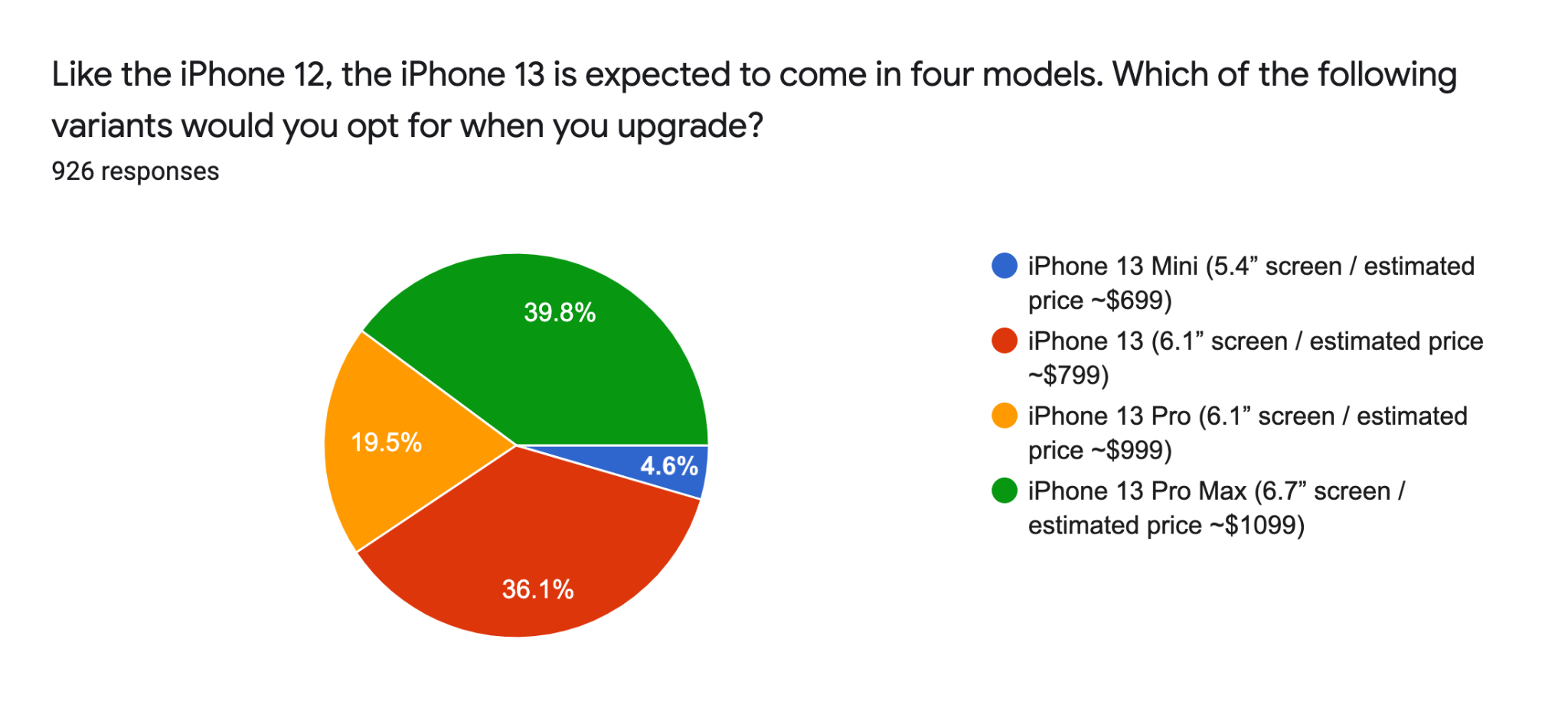 Which iPhone 13 model would you opt for?