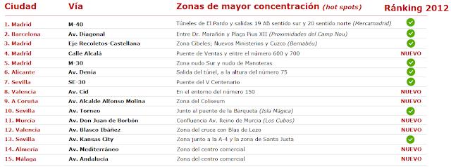 El TOP 15 de Puntos Rojos de la Fundación Línea Directa.