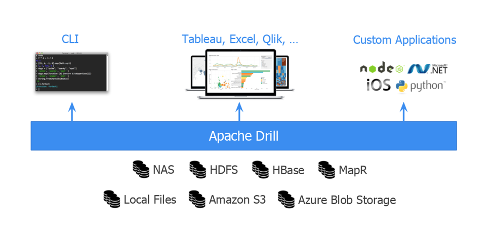 How to connect to Apache Drill from Denodo