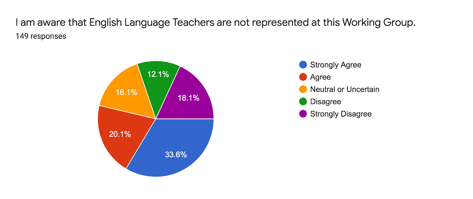 Forms response chart. Question title: I am aware that English Language Teachers are not represented at this Working Group.. Number of responses: 149 responses.