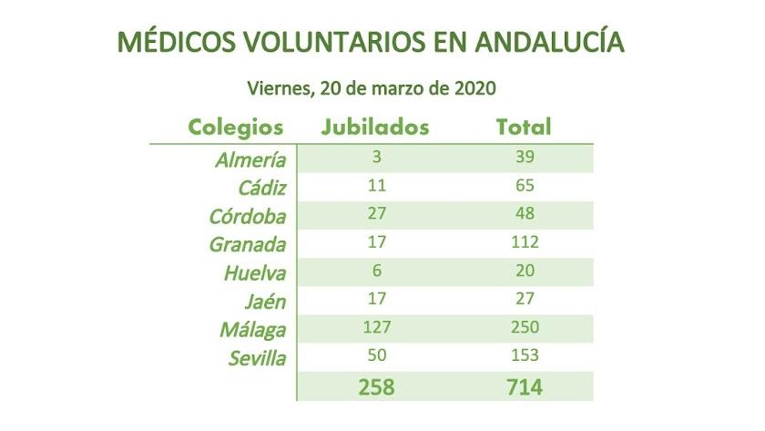 Médicos voluntarios en Andalucía.